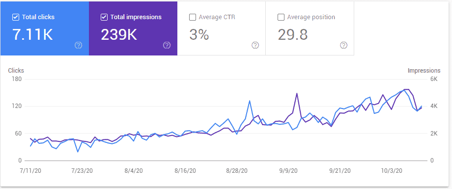 searches on Nomadific.com
